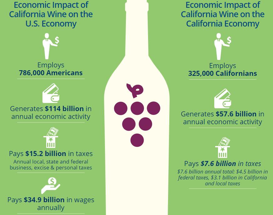Economic impact of California wine