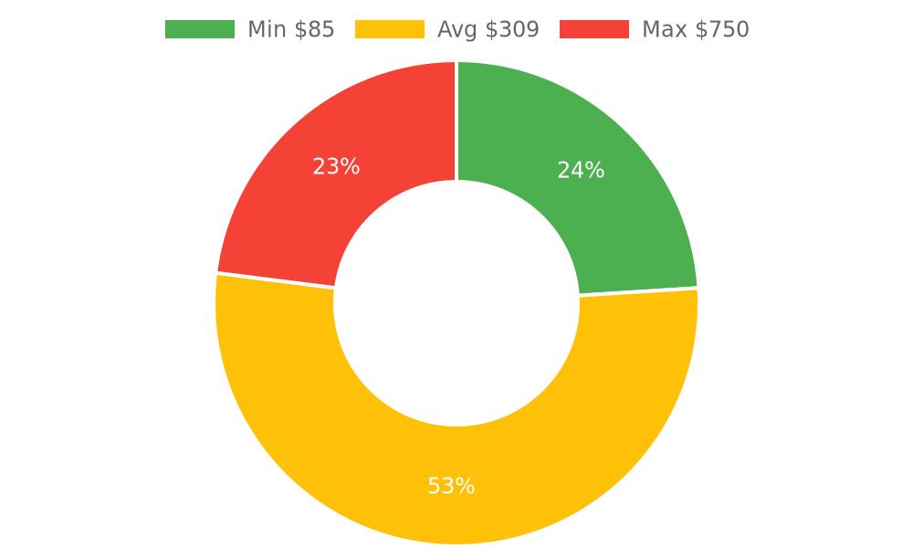 Distribution of veterinarians costs in Santa Barbara, CA among homeowners
