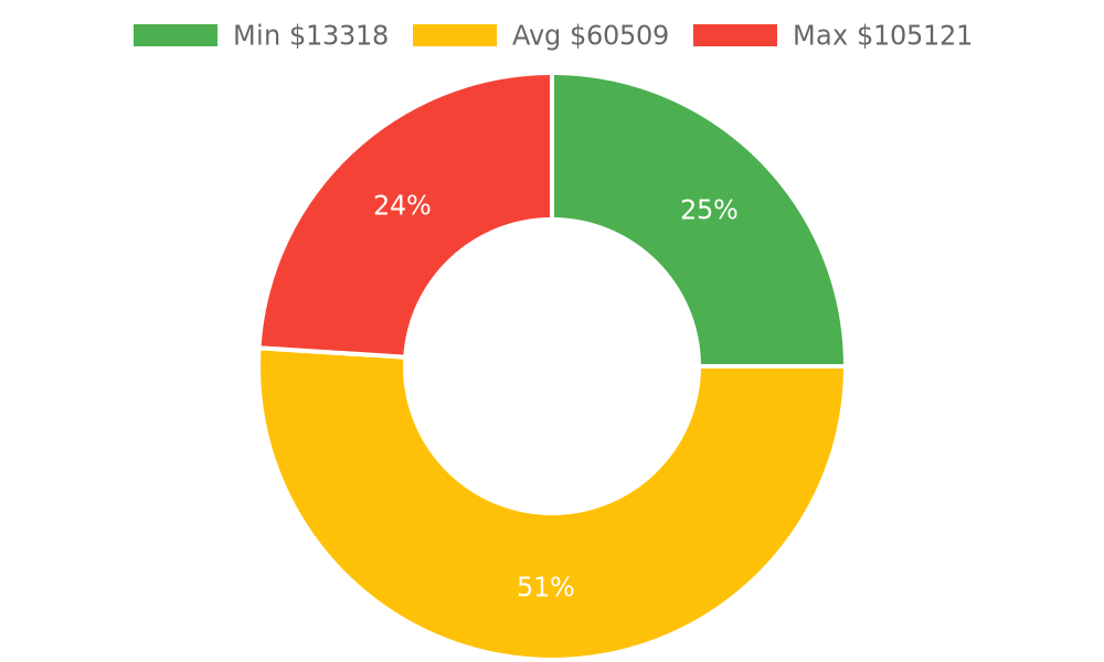 Distribution of building contractors costs in Solvang, CA among homeowners