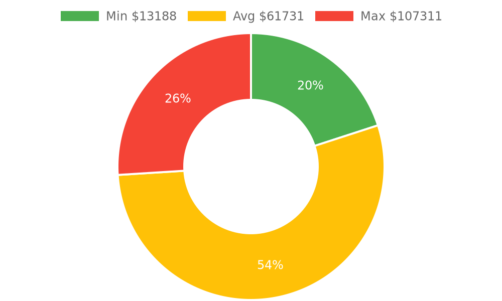 Distribution of building contractors costs in Goleta, CA among homeowners