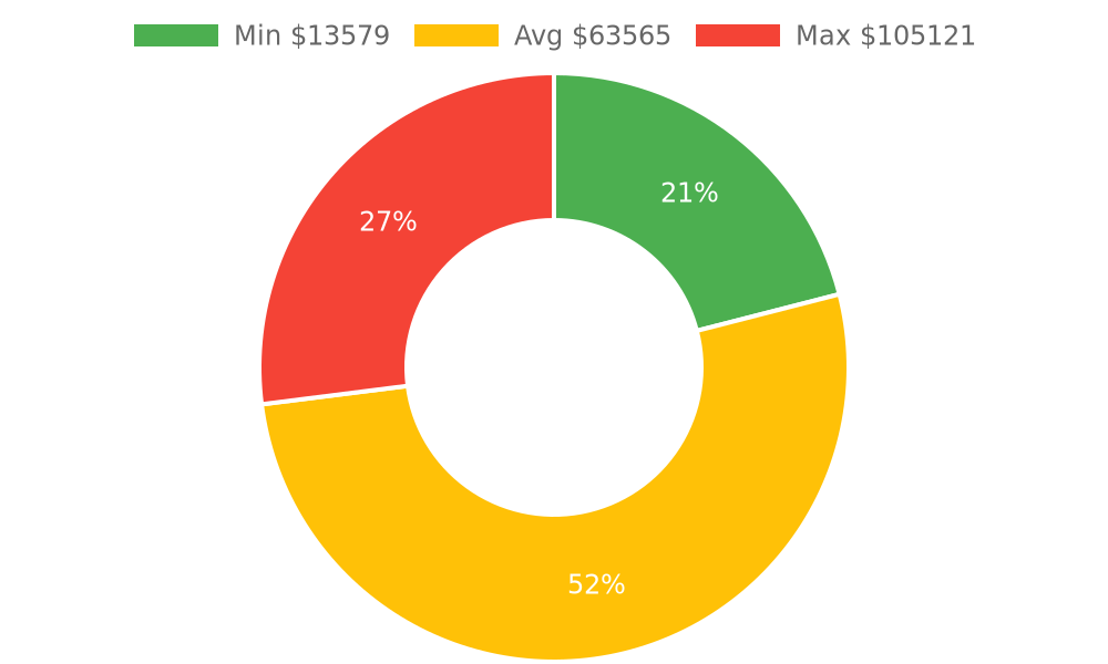 Distribution of building contractors costs in Montecito, CA among homeowners