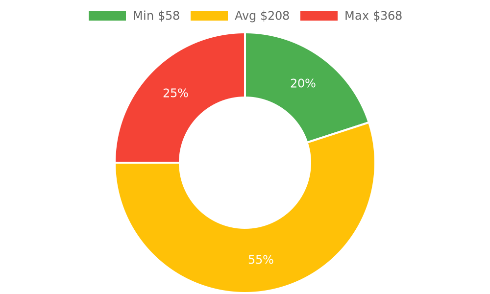 Distribution of locksmiths costs in Santa Barbara, CA among homeowners