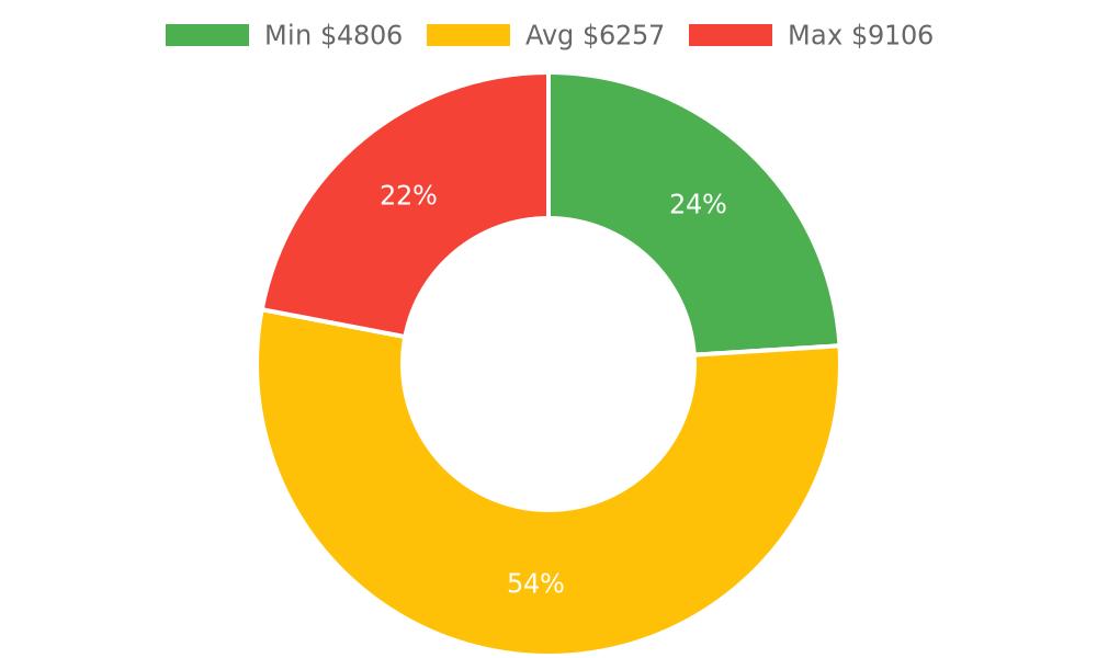 Distribution of bathroom remodelers costs in Santa Barbara, CA among homeowners