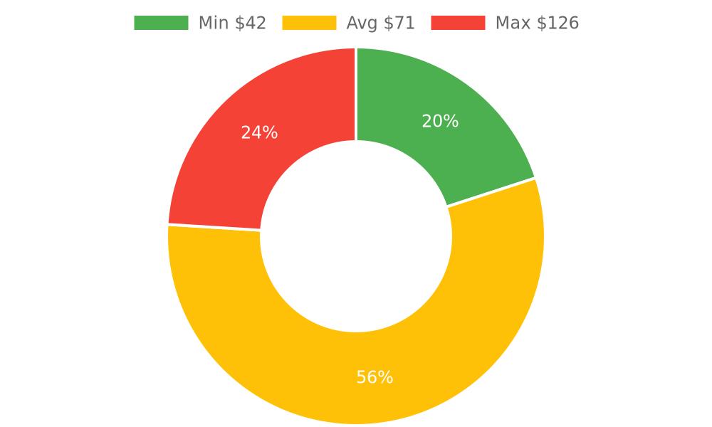 Distribution of computer repair services costs in Santa Barbara, CA among homeowners
