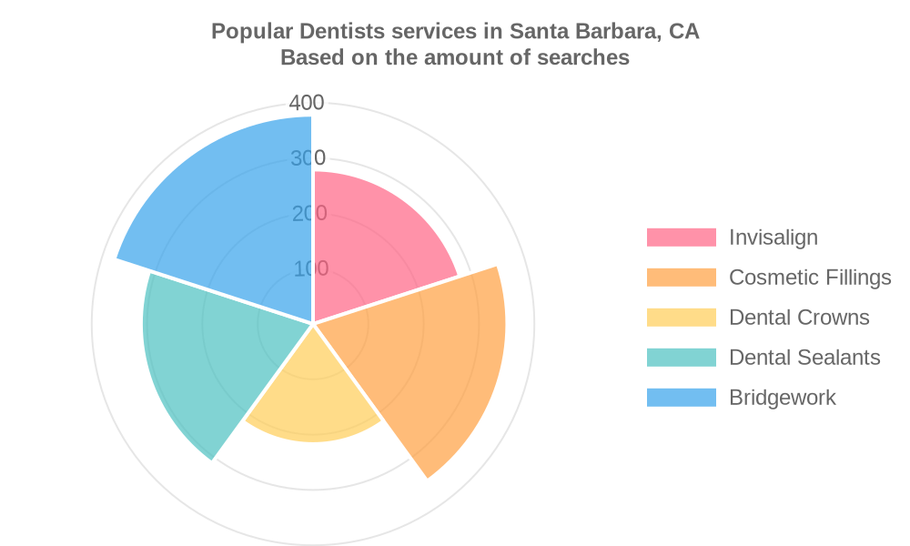 Popular services provided by dentists in Santa Barbara, CA