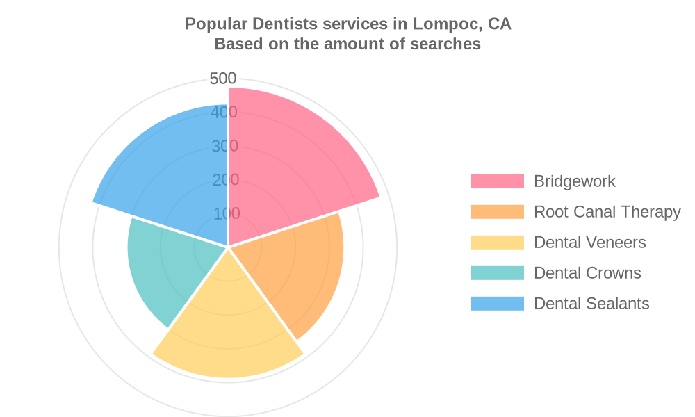 Popular services provided by dentists in Lompoc, CA