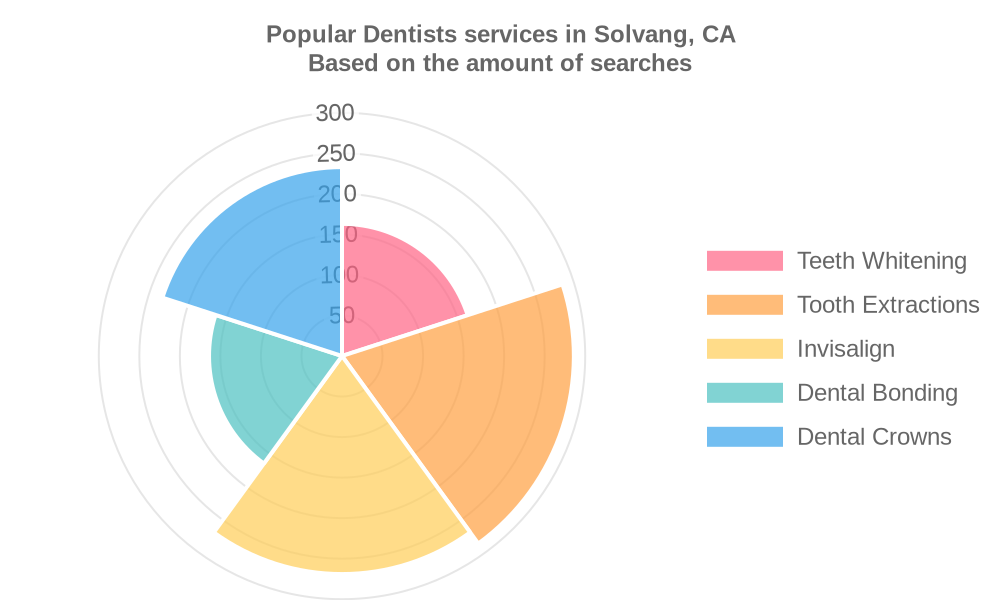 Popular services provided by dentists in Solvang, CA