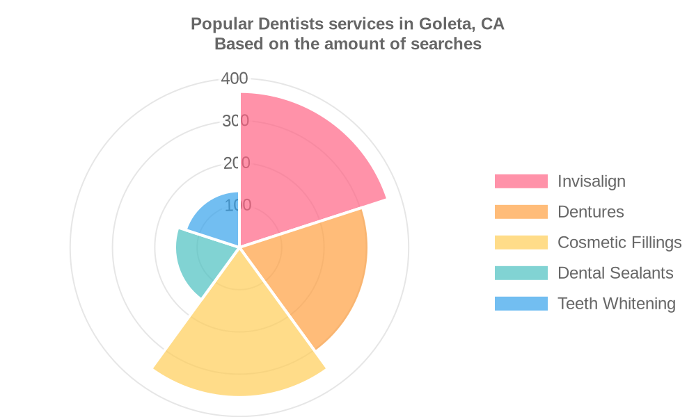 Popular services provided by dentists in Goleta, CA