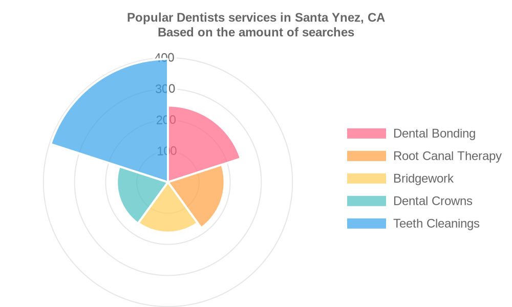 Popular services provided by dentists in Santa Ynez, CA