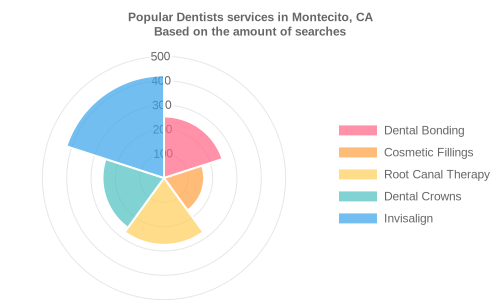 Popular services provided by dentists in Montecito, CA