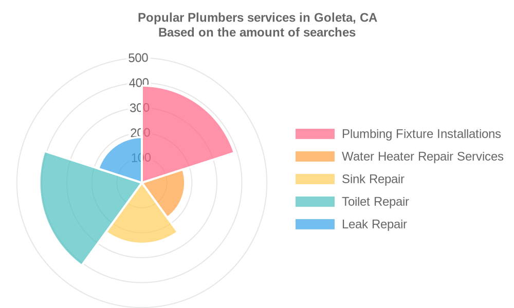 Popular services provided by plumbers in Goleta, CA