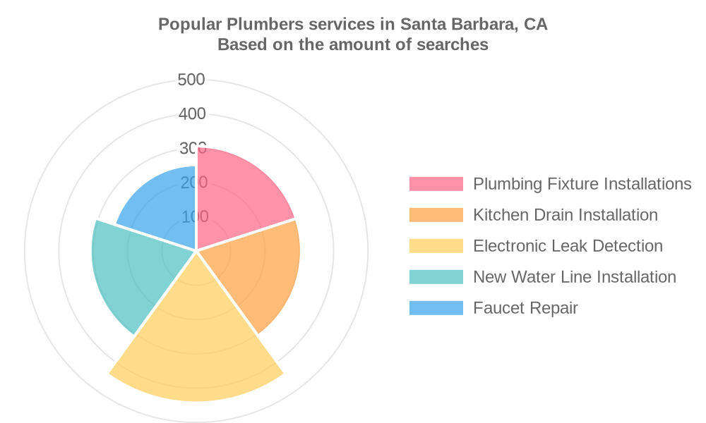 Popular services provided by plumbers in Santa Barbara, CA