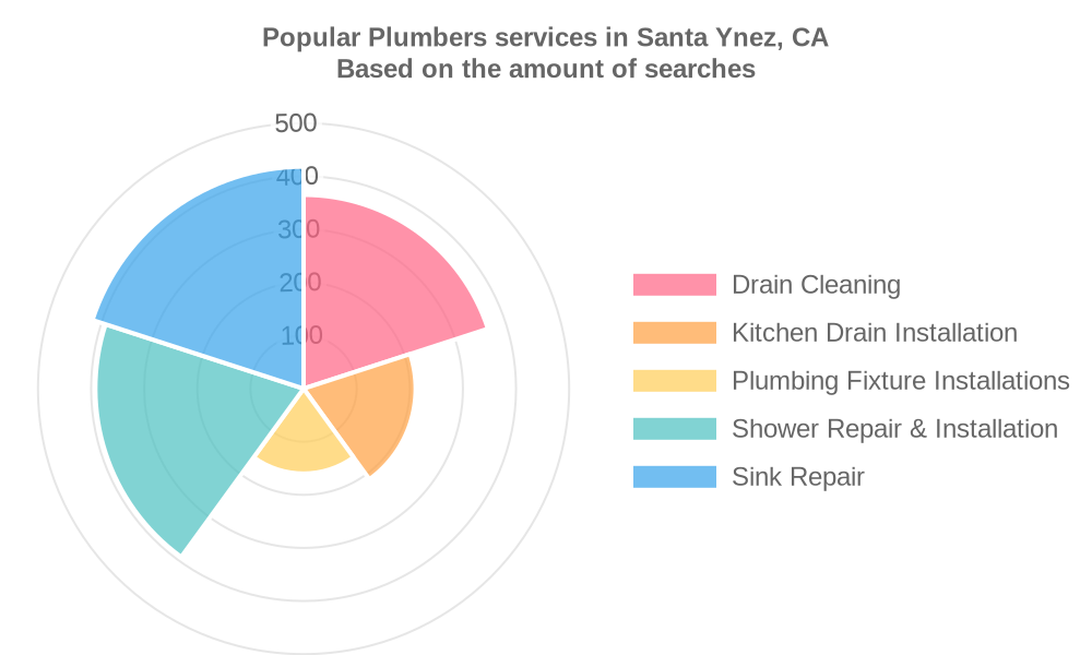 Popular services provided by plumbers in Santa Ynez, CA