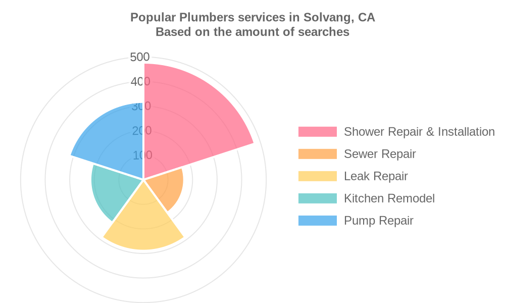 Popular services provided by plumbers in Solvang, CA