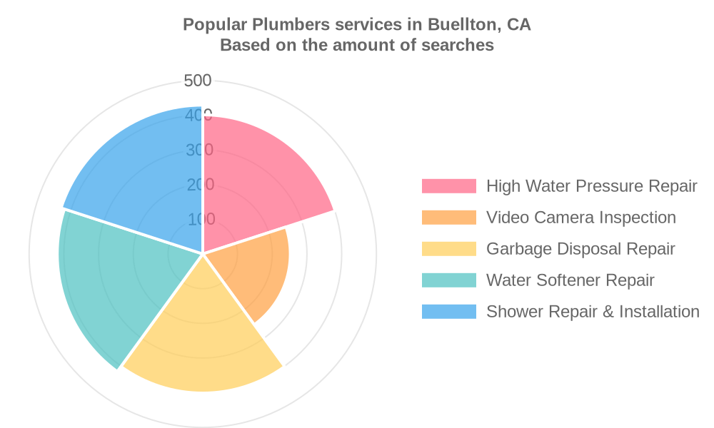 Popular services provided by plumbers in Buellton, CA