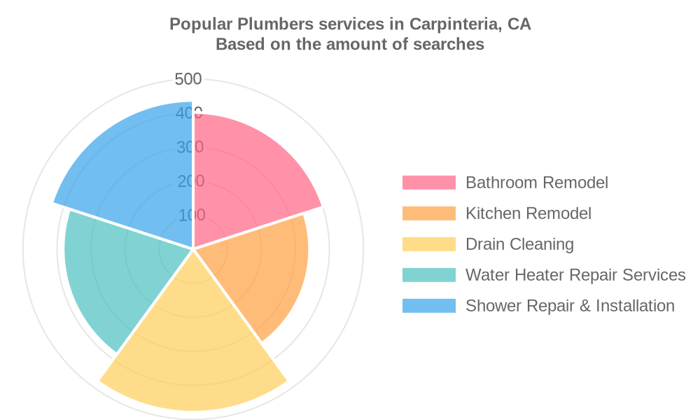 Popular services provided by plumbers in Carpinteria, CA