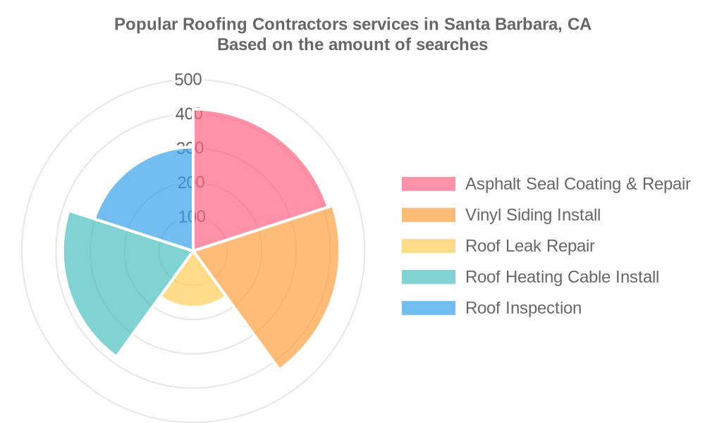 Popular services provided by roofing contractors in Santa Barbara, CA