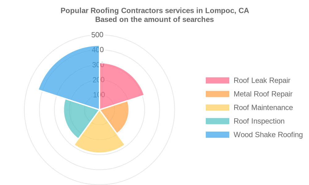 Popular services provided by roofing contractors in Lompoc, CA