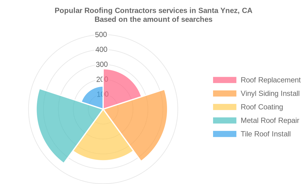 Popular services provided by roofing contractors in Santa Ynez, CA