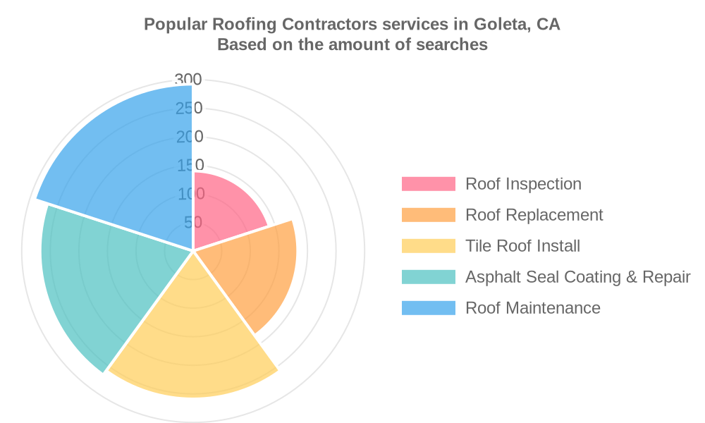 Popular services provided by roofing contractors in Goleta, CA