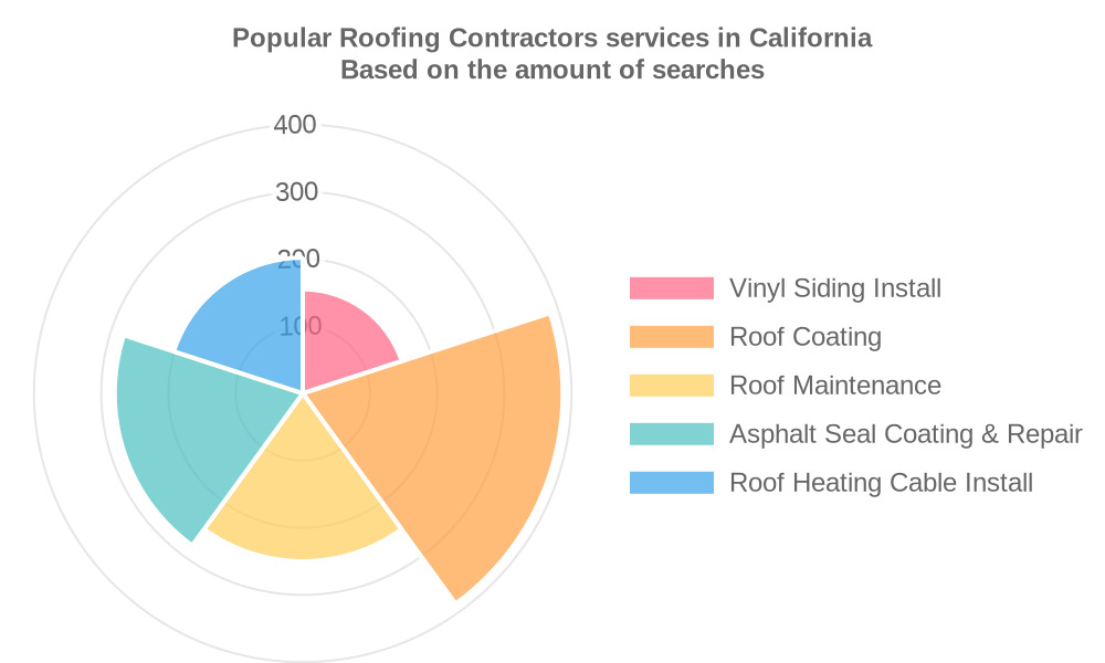 Popular services provided by roofing contractors in California