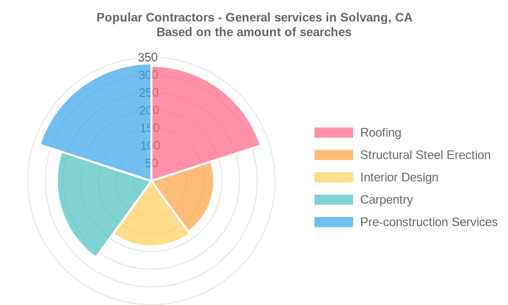 Popular services provided by contractors - general in Solvang, CA