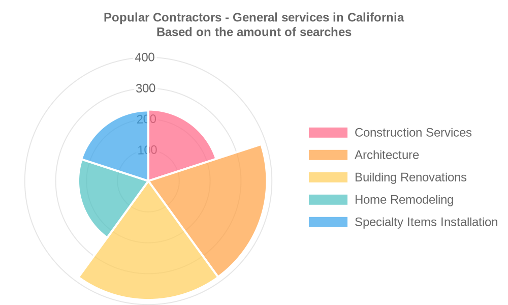Popular services provided by contractors - general in California