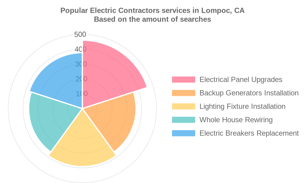 Popular services provided by electric contractors in Lompoc, CA