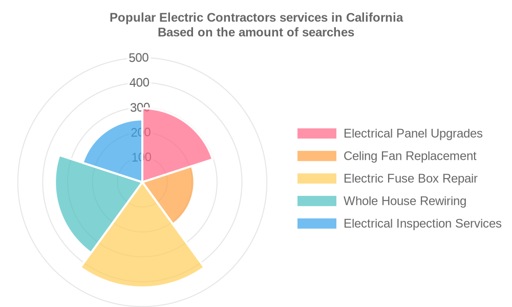 Popular services provided by electric contractors in California