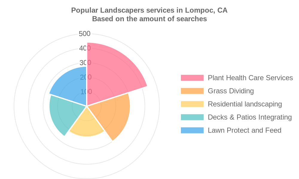 Popular services provided by landscapers in Lompoc, CA
