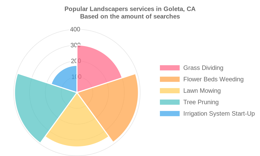 Popular services provided by landscapers in Goleta, CA