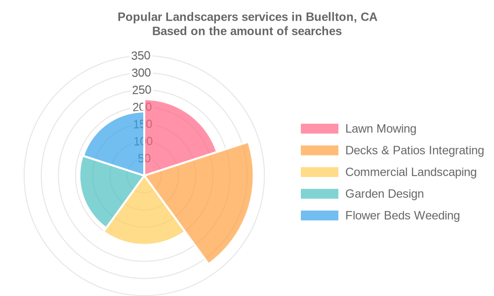 Popular services provided by landscapers in Buellton, CA