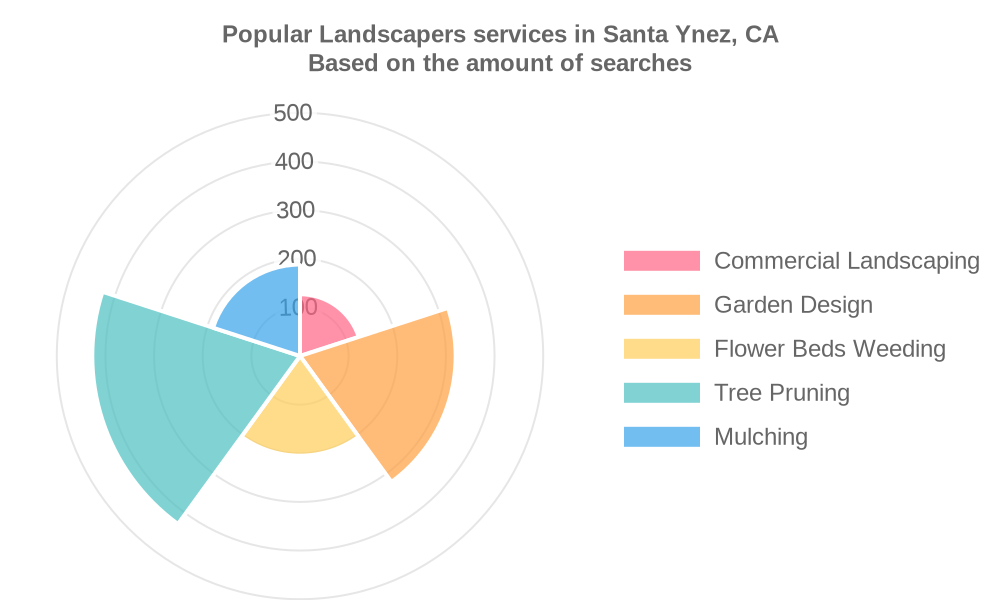 Popular services provided by landscapers in Santa Ynez, CA
