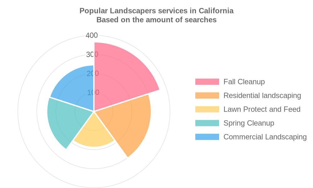Popular services provided by landscapers in California
