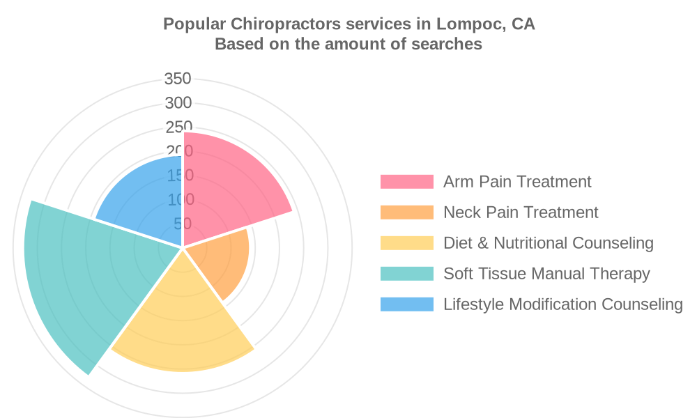 Popular services provided by chiropractors in Lompoc, CA