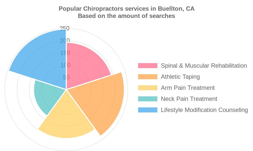 Popular services provided by chiropractors in Buellton, CA