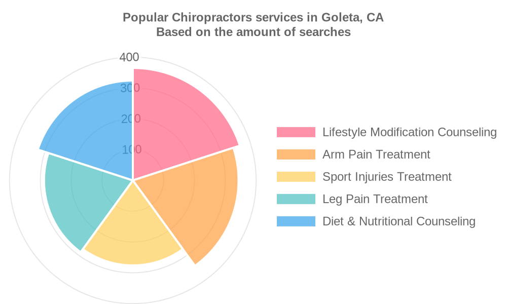 Popular services provided by chiropractors in Goleta, CA