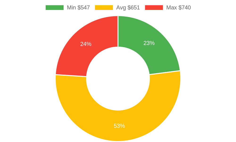Distribution of tree services costs in Santa Ynez, CA among homeowners