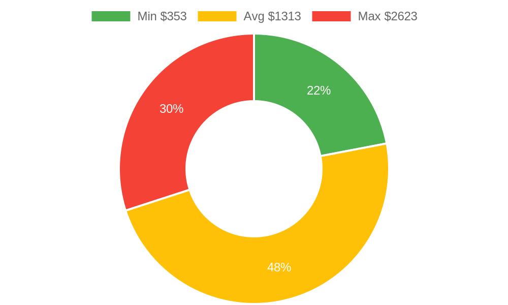 Distribution of door suppliers costs in Solvang, CA among homeowners