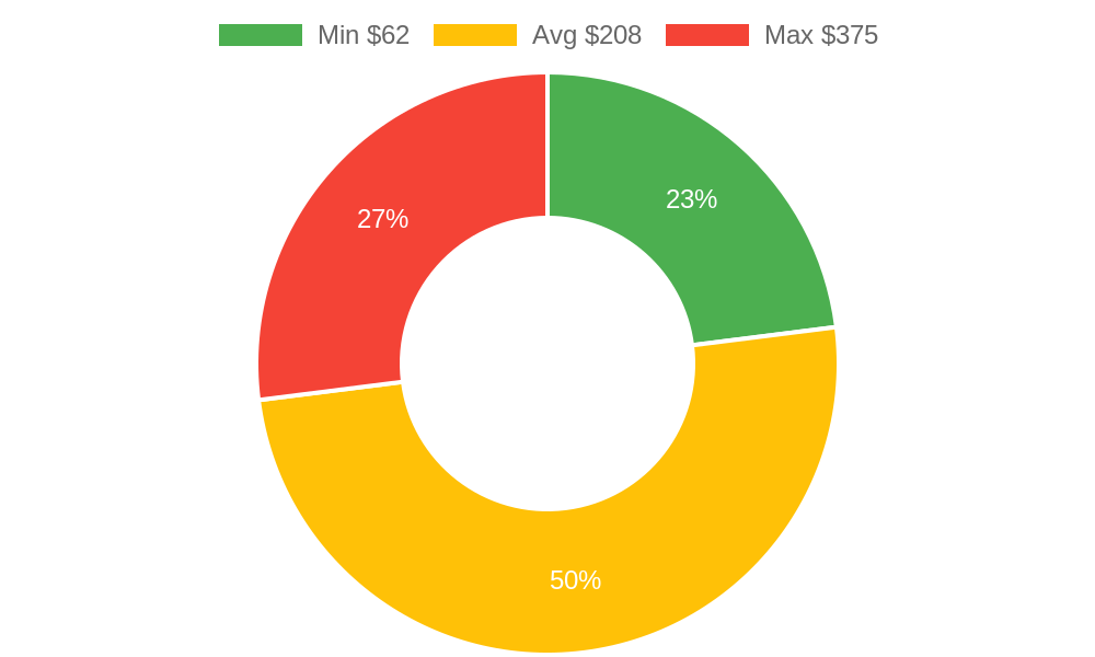 Distribution of locksmiths costs in Goleta, CA among homeowners