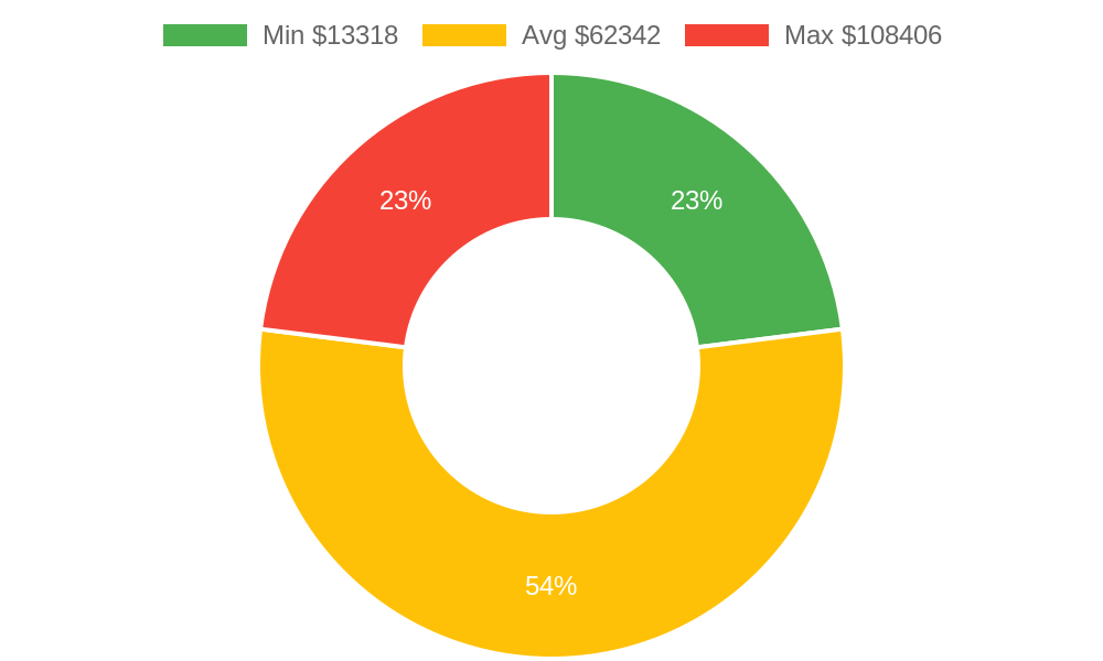 Distribution of building contractors costs in Carpinteria, CA among homeowners
