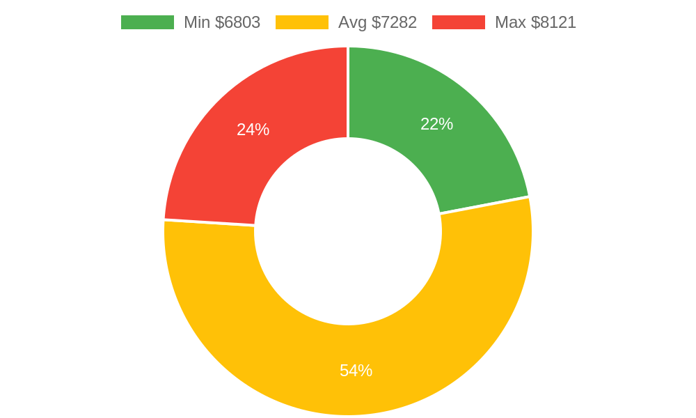Distribution of roofing contractors costs in Goleta, CA among homeowners