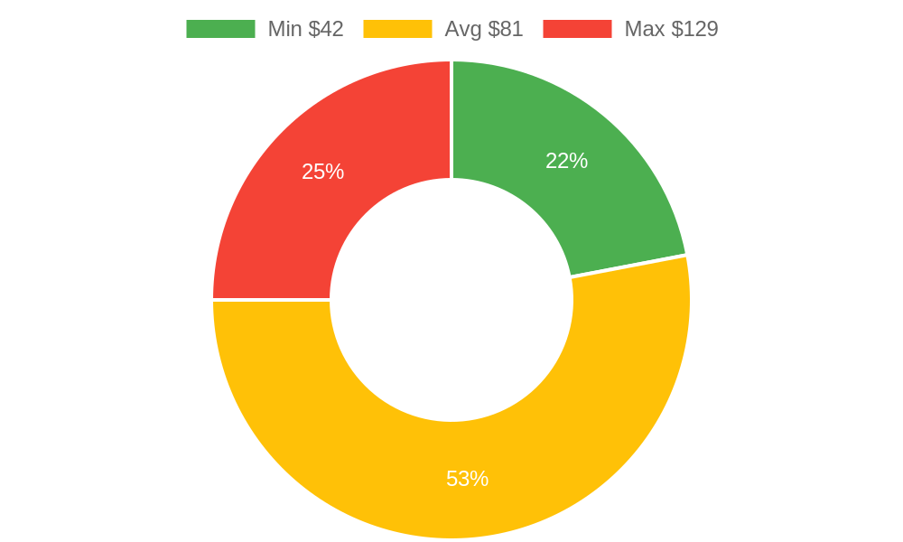 Distribution of beauty salons costs in Goleta, CA among homeowners