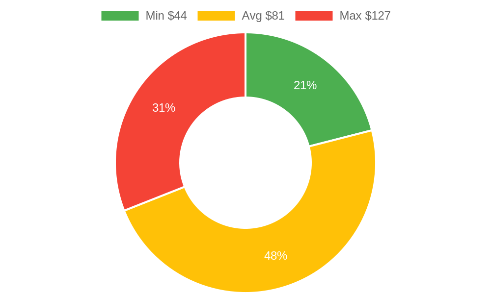 Distribution of beauty salons costs in Montecito, CA among homeowners