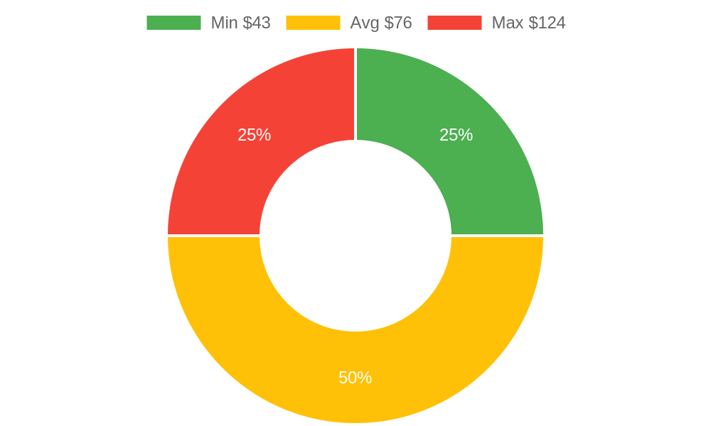 Distribution of beauty salons costs in Santa Ynez, CA among homeowners