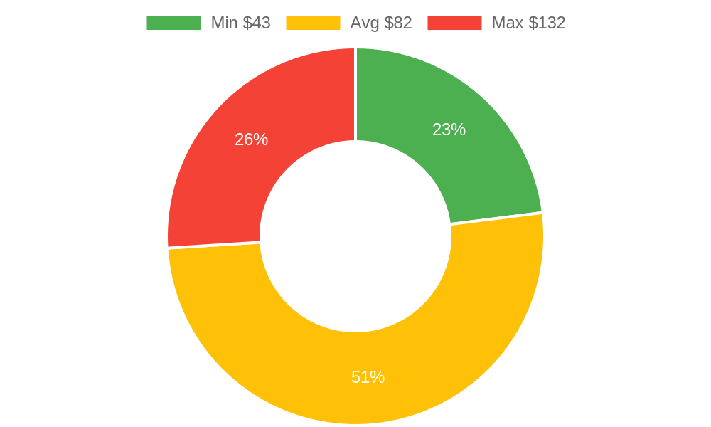 Distribution of beauty salons costs in Carpinteria, CA among homeowners