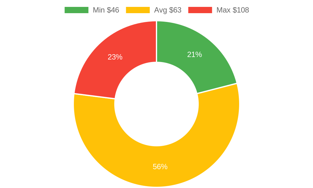 Distribution of massage therapists costs in Goleta, CA among homeowners