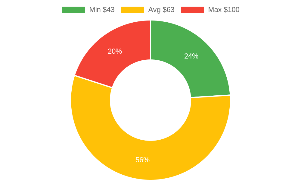 Distribution of massage therapists costs in Santa Maria, CA among homeowners