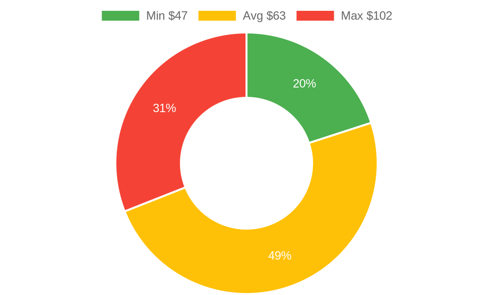 Distribution of massage therapists costs in Montecito, CA among homeowners