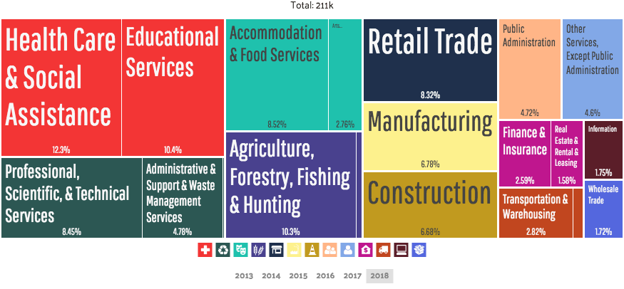 Employment by industries in Santa Barbara by Data USA